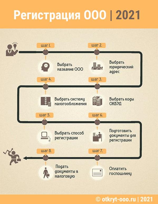 """Инфографика: """"Как самостоятельно открыть ООО в 2020 году, пошаговая инструкция"""""""