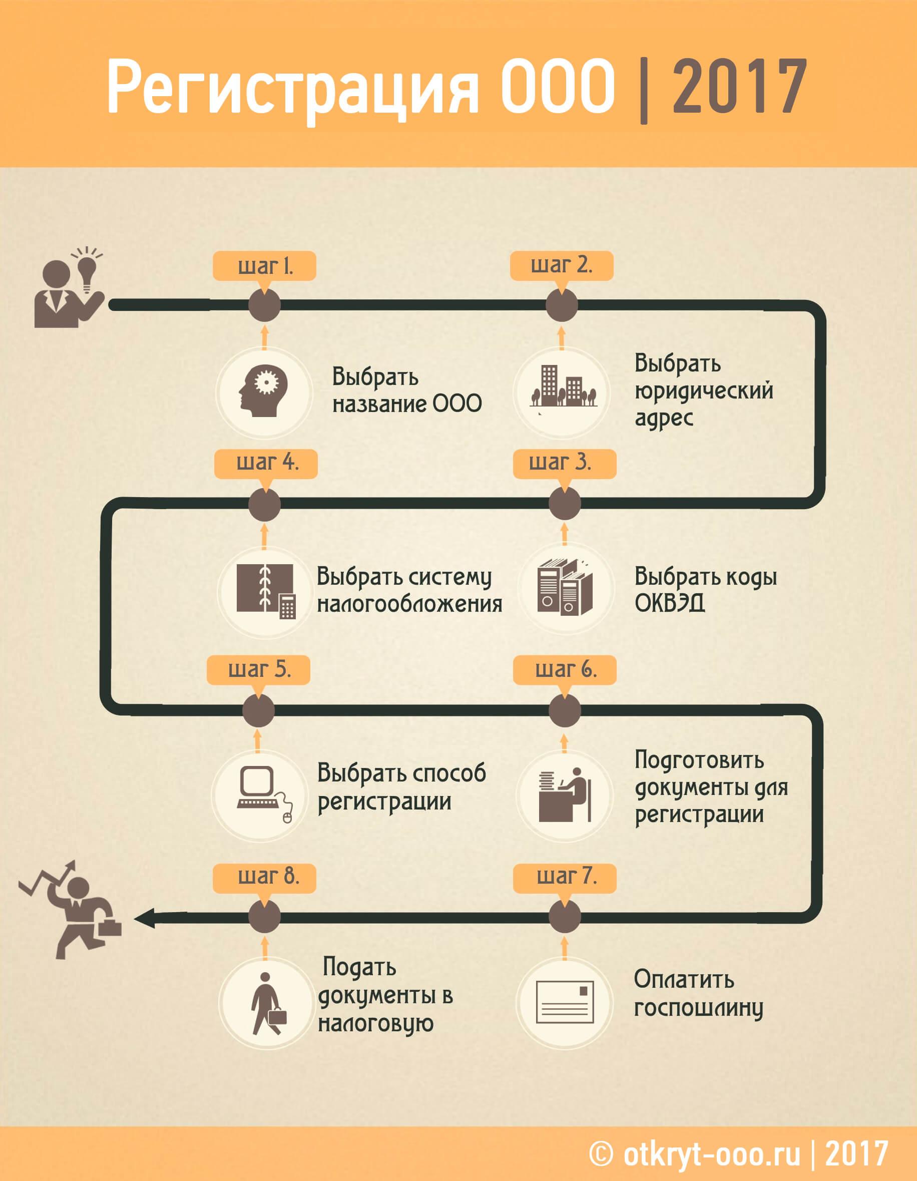 Инструкция открытию 2017 пошаговая по ооо